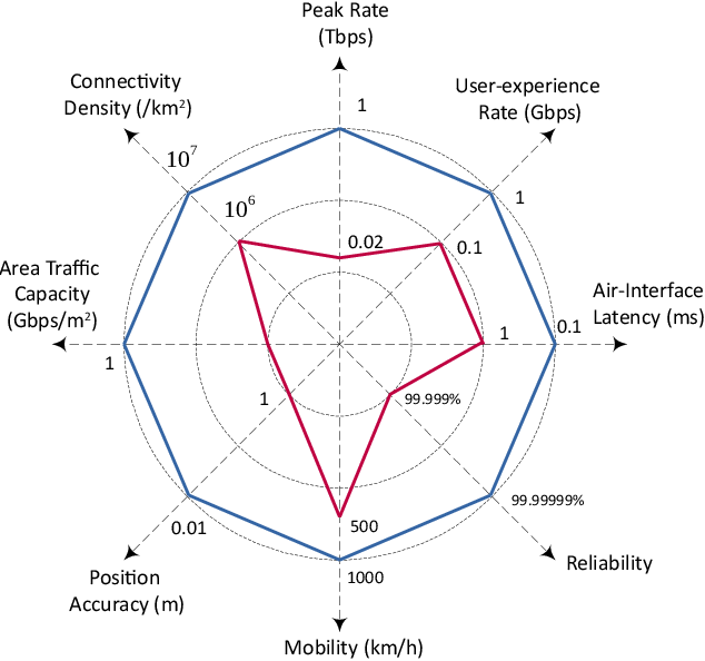Figure 4 for The Road Towards 6G: A Comprehensive Survey