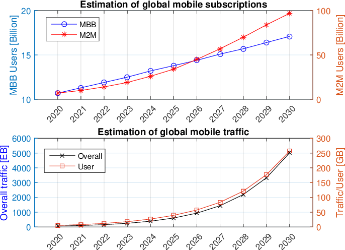 Figure 1 for The Road Towards 6G: A Comprehensive Survey