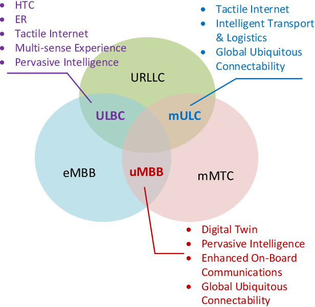 Figure 2 for The Road Towards 6G: A Comprehensive Survey