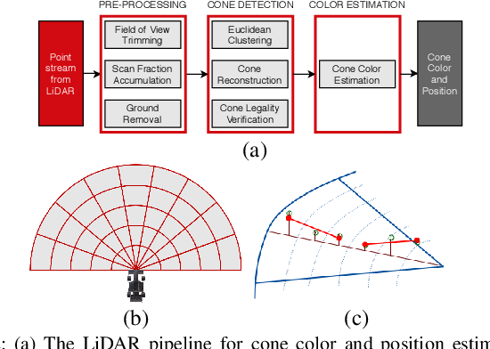 Figure 2 for Redundant Perception and State Estimation for Reliable Autonomous Racing