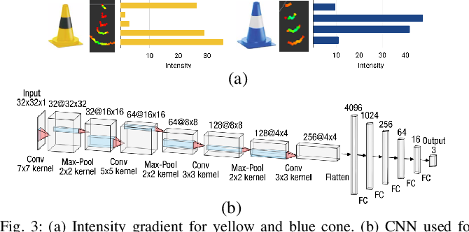 Figure 3 for Redundant Perception and State Estimation for Reliable Autonomous Racing