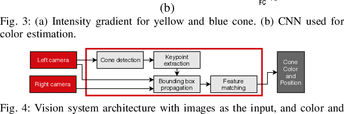 Figure 4 for Redundant Perception and State Estimation for Reliable Autonomous Racing