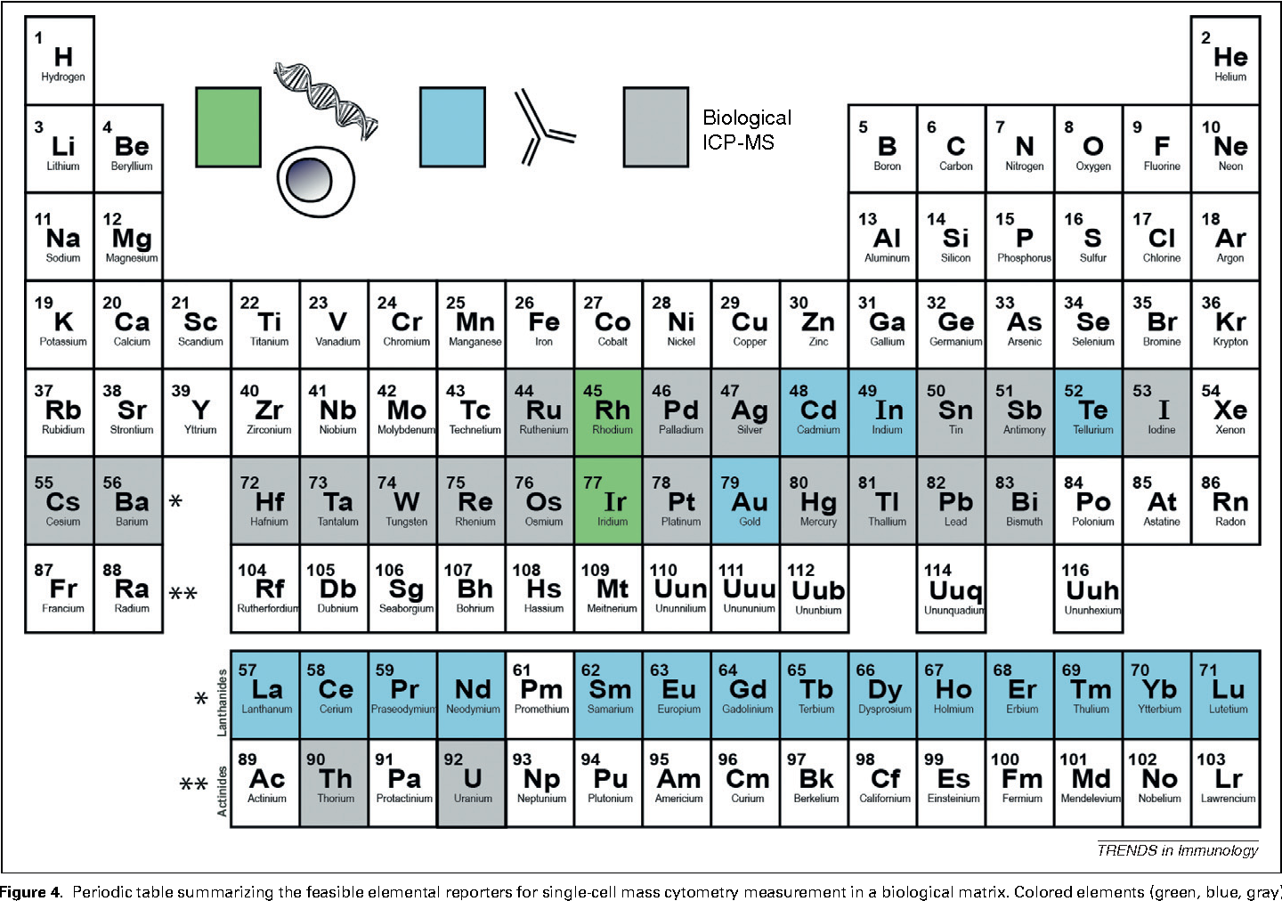Figure 4 from a deep profilers guide to cytometry semantic scholar periodic table summarizing the feasible elemental reporters for single cell mass cytometry urtaz Choice Image