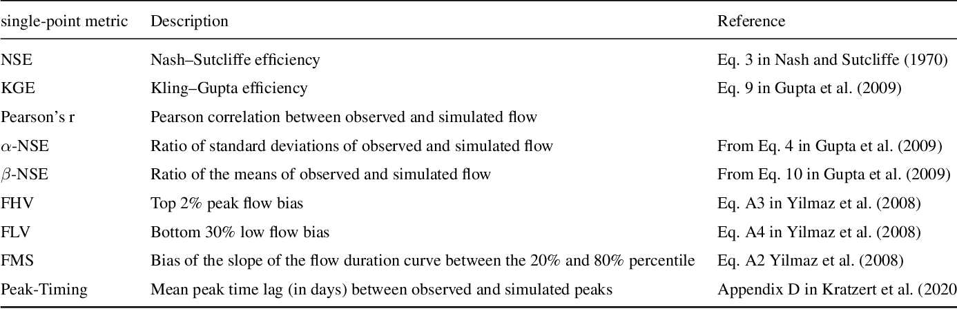 Figure 4 for Uncertainty Estimation with Deep Learning for Rainfall-Runoff Modelling
