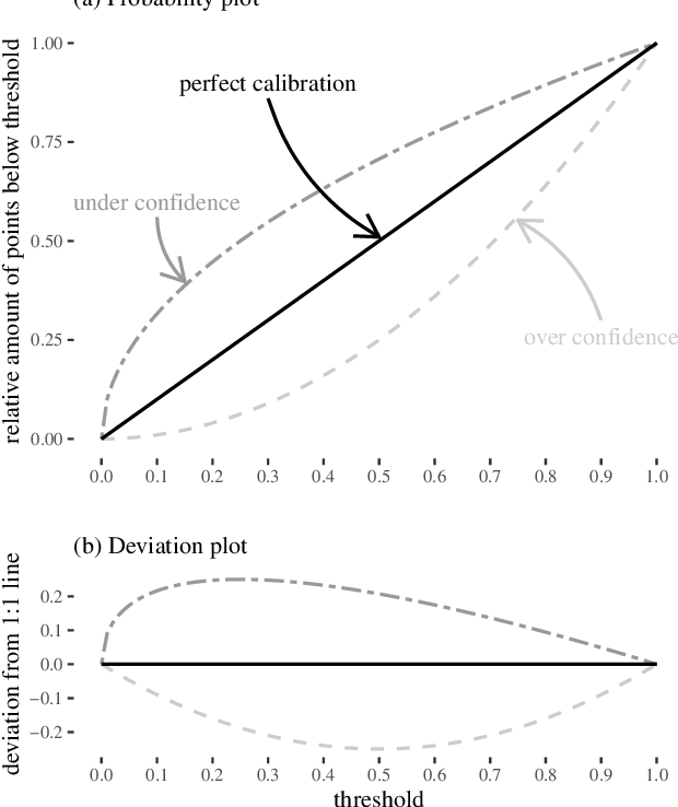 Figure 3 for Uncertainty Estimation with Deep Learning for Rainfall-Runoff Modelling