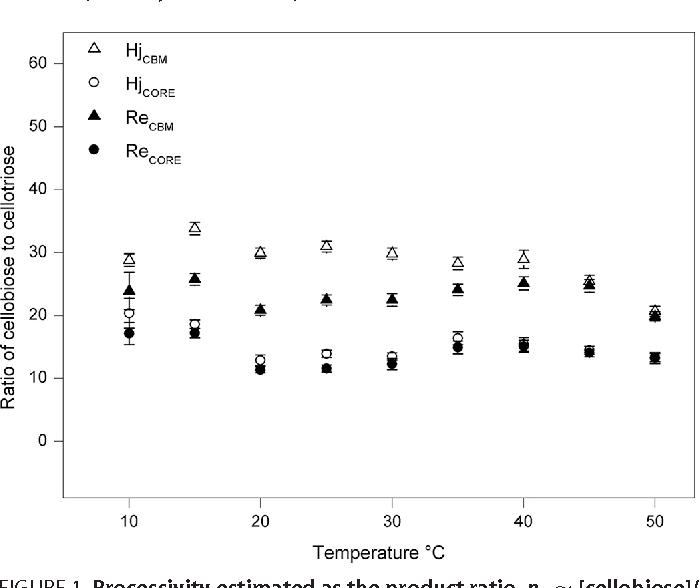 Free Energy Diagram For The Heterogeneous Enzymatic Hydrolysis Of