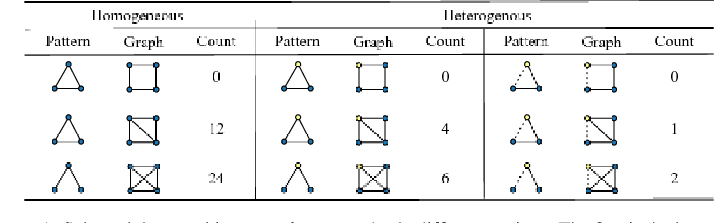 Figure 1 for Neural Subgraph Isomorphism Counting