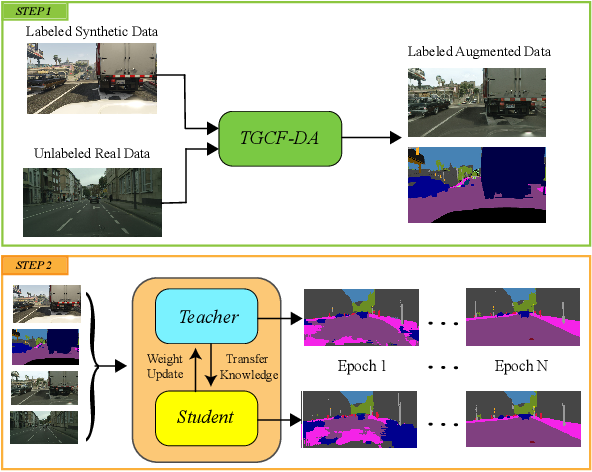 Figure 1 for Self-Ensembling with GAN-based Data Augmentation for Domain Adaptation in Semantic Segmentation