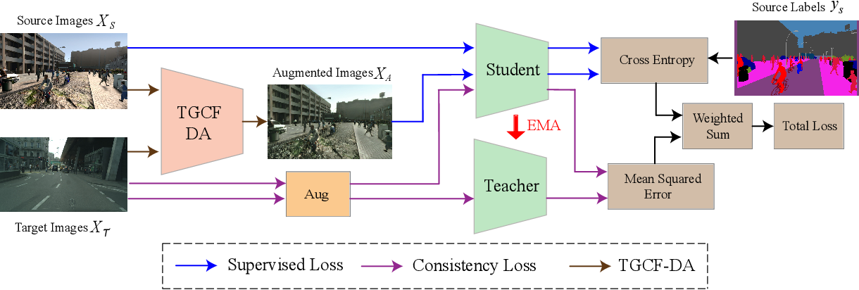 Figure 3 for Self-Ensembling with GAN-based Data Augmentation for Domain Adaptation in Semantic Segmentation