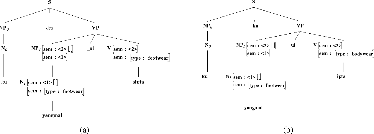 Figure 4 for Korean to English Translation Using Synchronous TAGs