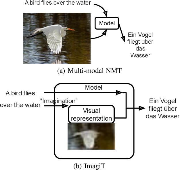 Figure 1 for Generative Imagination Elevates Machine Translation