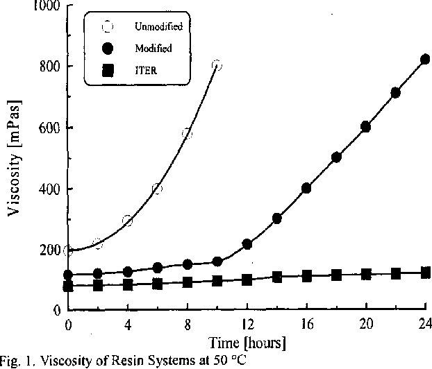 Figure 6 from Insulation system test for the KSTAR central solenoid