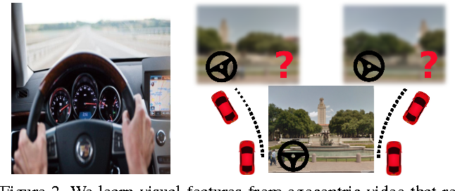 Figure 3 for Learning image representations tied to ego-motion