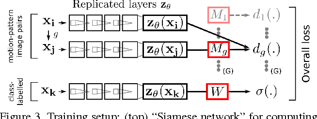 Figure 4 for Learning image representations tied to ego-motion