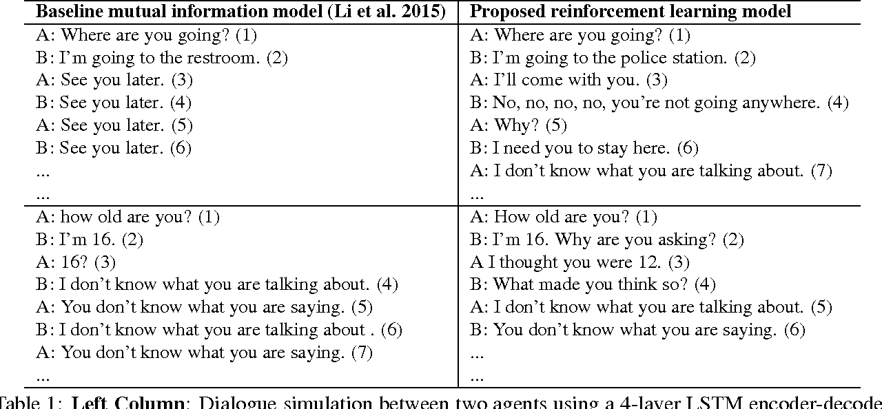 Figure 1 for Deep Reinforcement Learning for Dialogue Generation