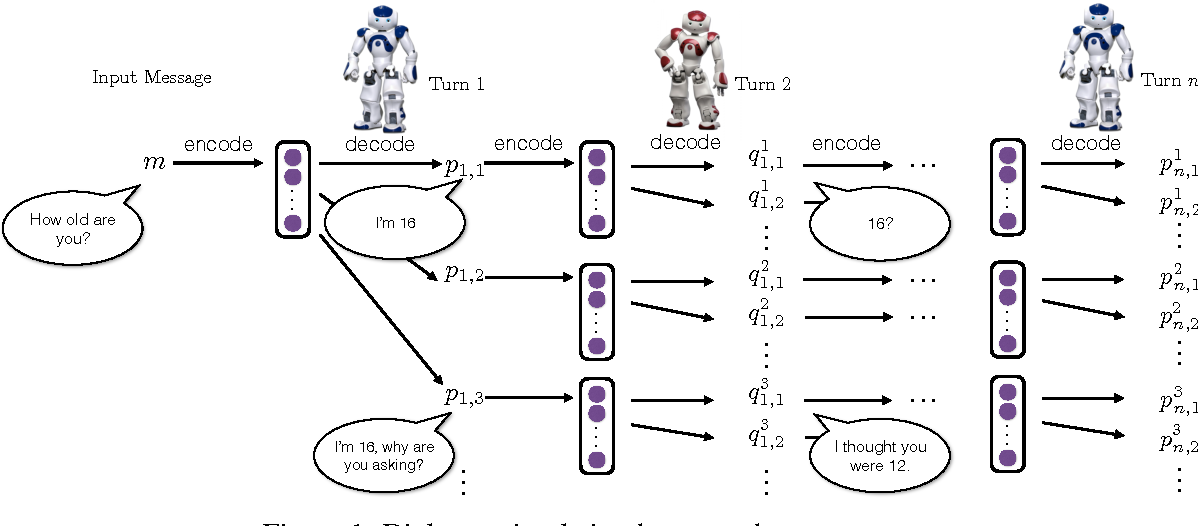 Figure 2 for Deep Reinforcement Learning for Dialogue Generation