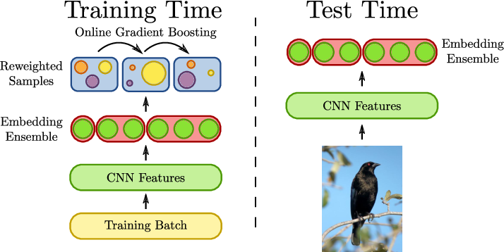 Figure 1 for Deep Metric Learning with BIER: Boosting Independent Embeddings Robustly