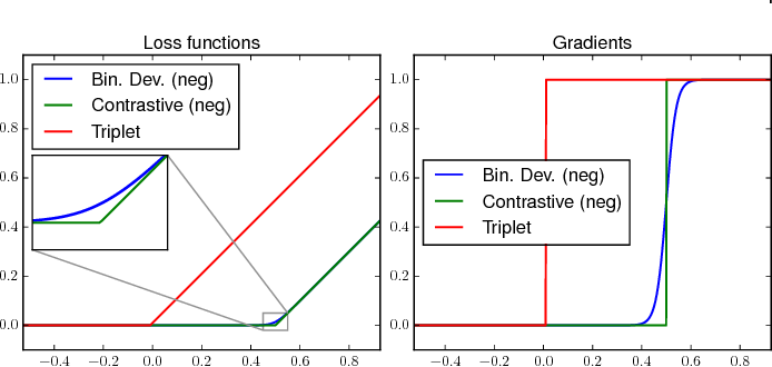 Figure 3 for Deep Metric Learning with BIER: Boosting Independent Embeddings Robustly