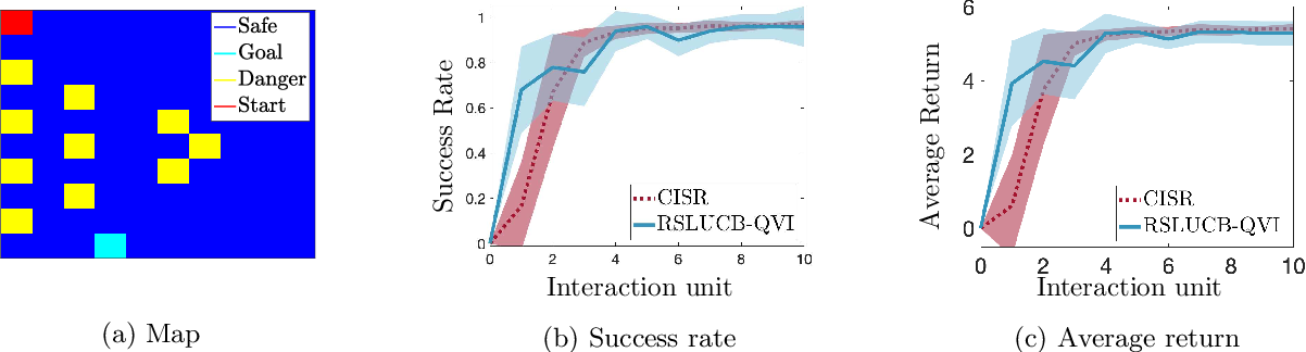 Figure 2 for Safe Reinforcement Learning with Linear Function Approximation