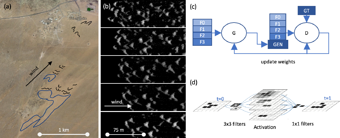 Figure 1 for Deep learning predictions of sand dune migration
