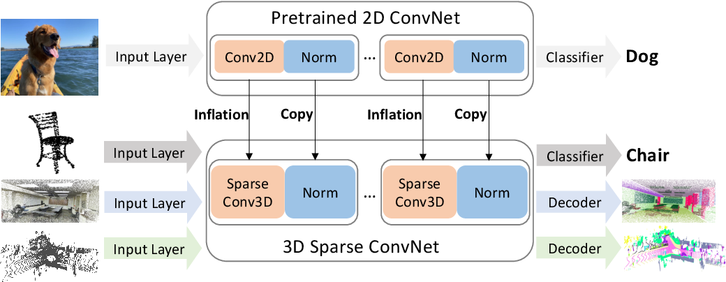 Figure 1 for Image2Point: 3D Point-Cloud Understanding with Pretrained 2D ConvNets