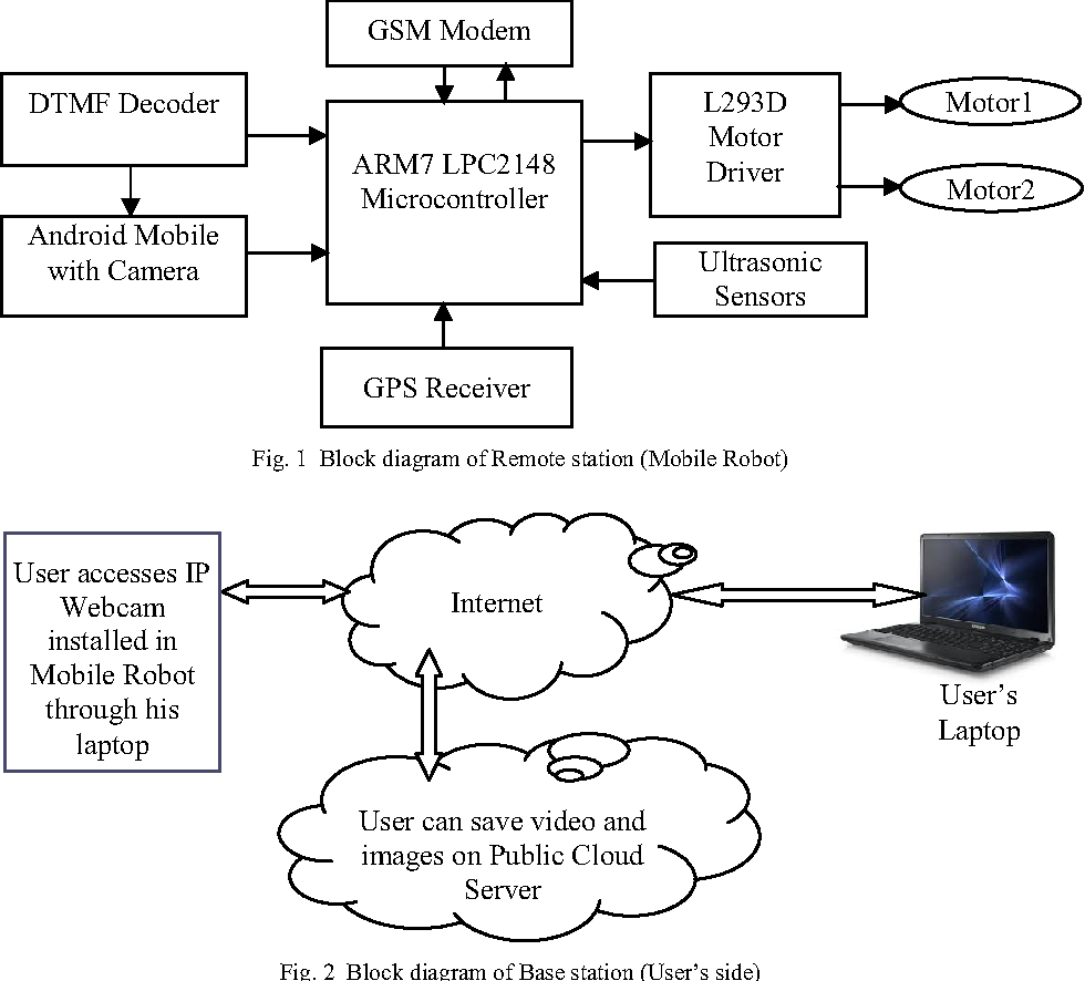 Figure 9 From Remote Monitoring And Control Of A Mobile Robot System Dtmf Decoder Circuit Diagram With Obstacle Avoidance Capability Semantic Scholar