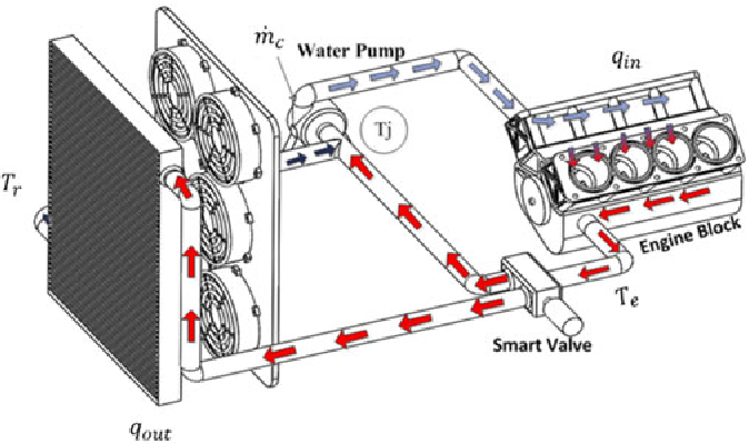 engine cooling system and coolant flow directions