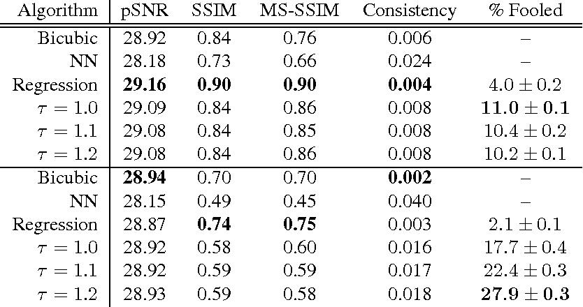 Figure 2 for Pixel Recursive Super Resolution