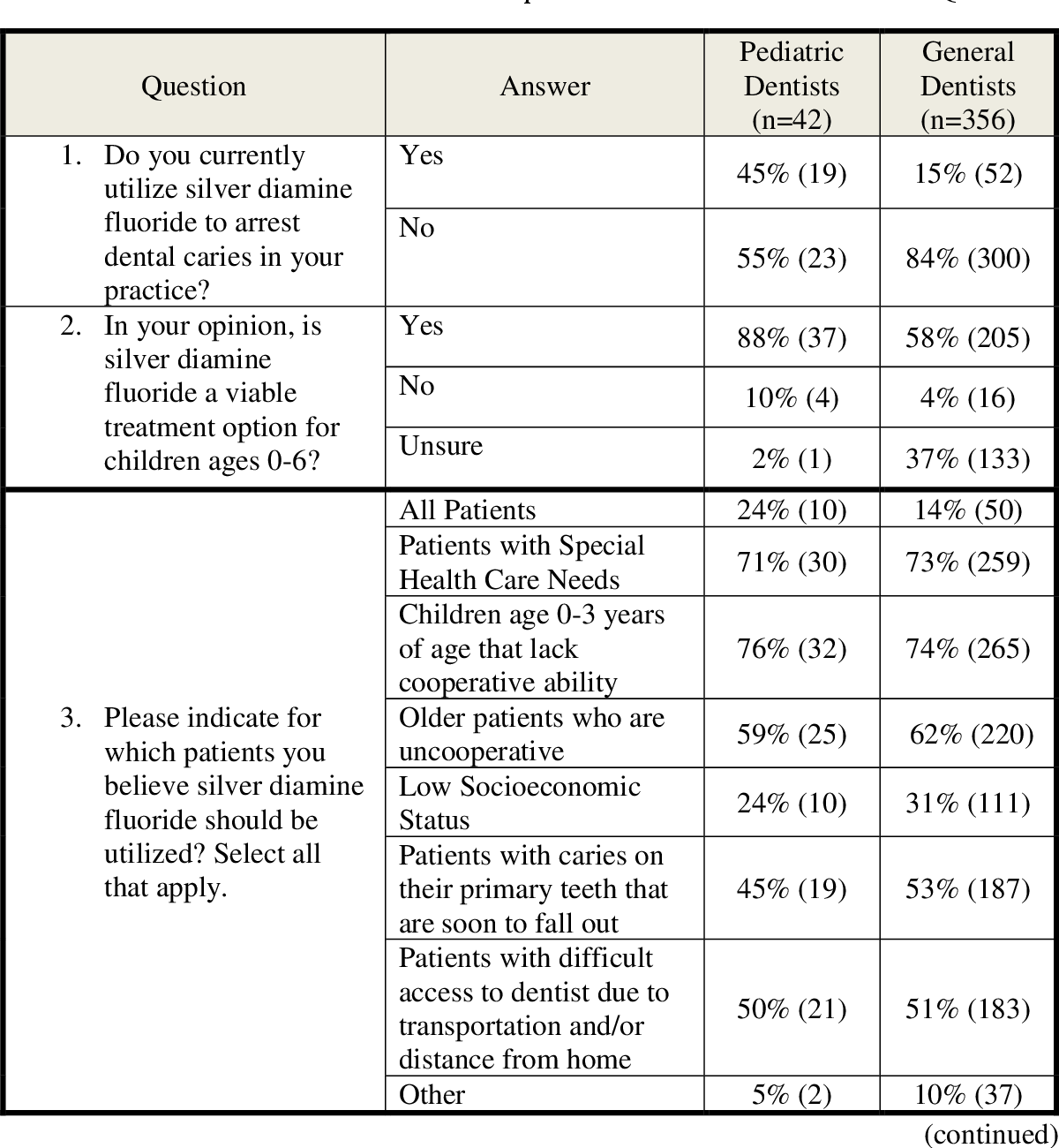 Opinions and Current Practices of General Dentists, Pediatric
