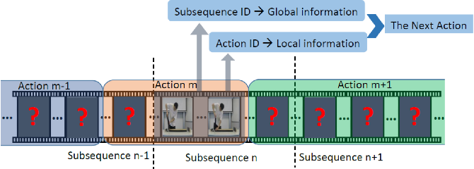 Figure 1 for Human Action Forecasting by Learning Task Grammars
