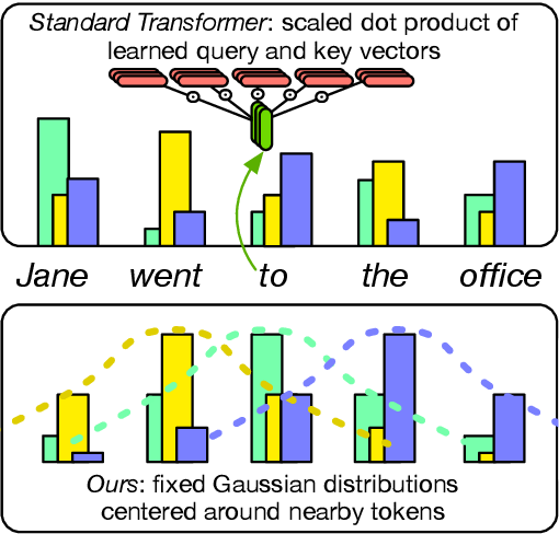 Figure 1 for Hard-Coded Gaussian Attention for Neural Machine Translation