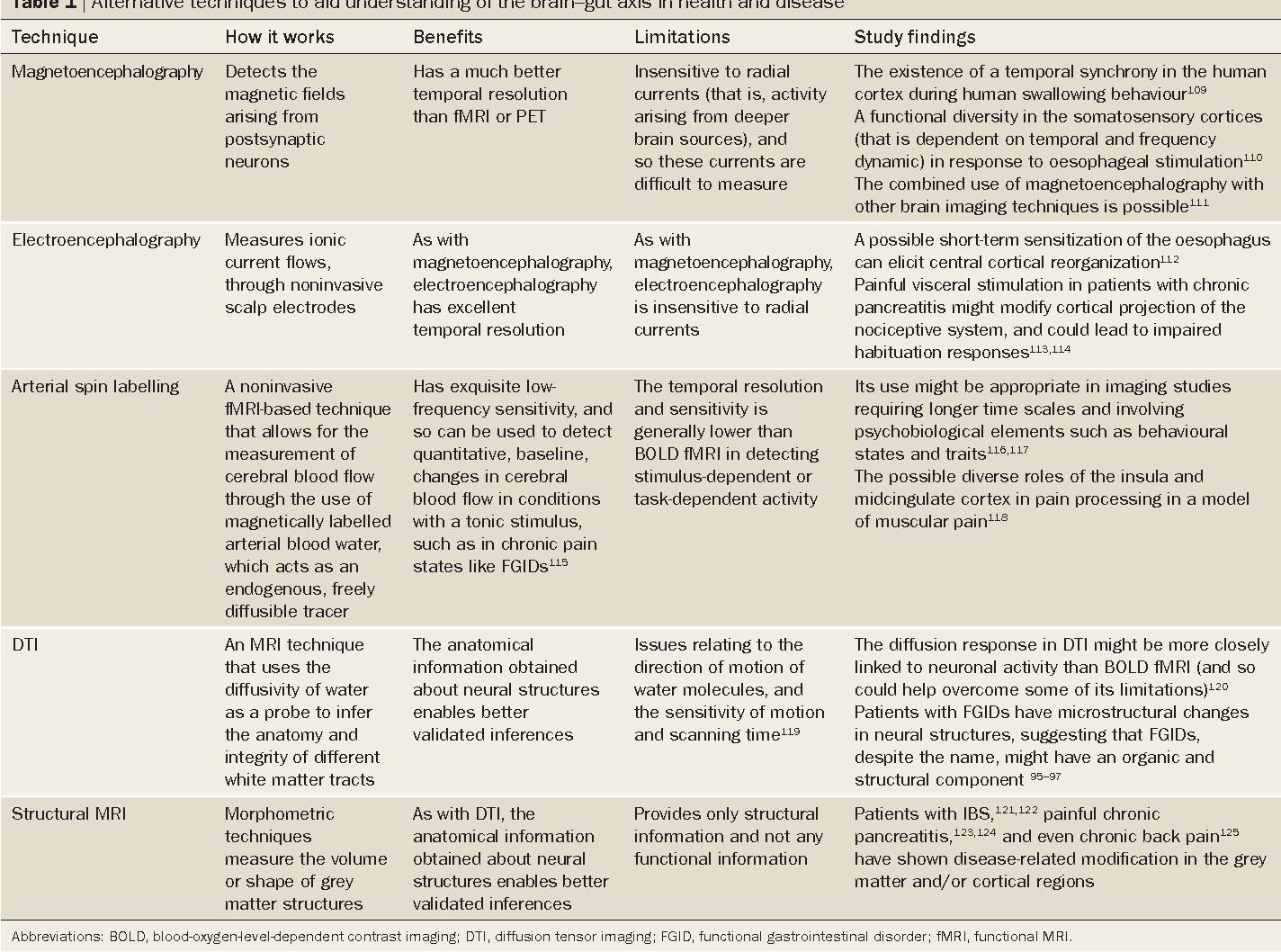 Functional brain imaging in gastroenterology: to new beginnings