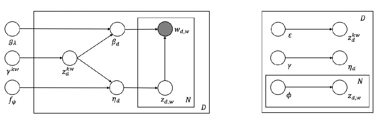 Figure 1 for Keyword-based Topic Modeling and Keyword Selection