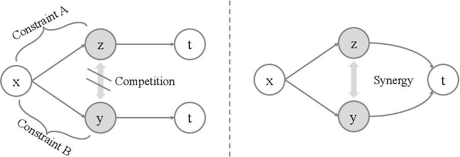 Figure 1 for Information Competing Process for Learning Diversified Representations