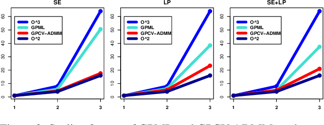 Figure 4 for A General $\mathcal{O}(n^2)$ Hyper-Parameter Optimization for Gaussian Process Regression with Cross-Validation and Non-linearly Constrained ADMM