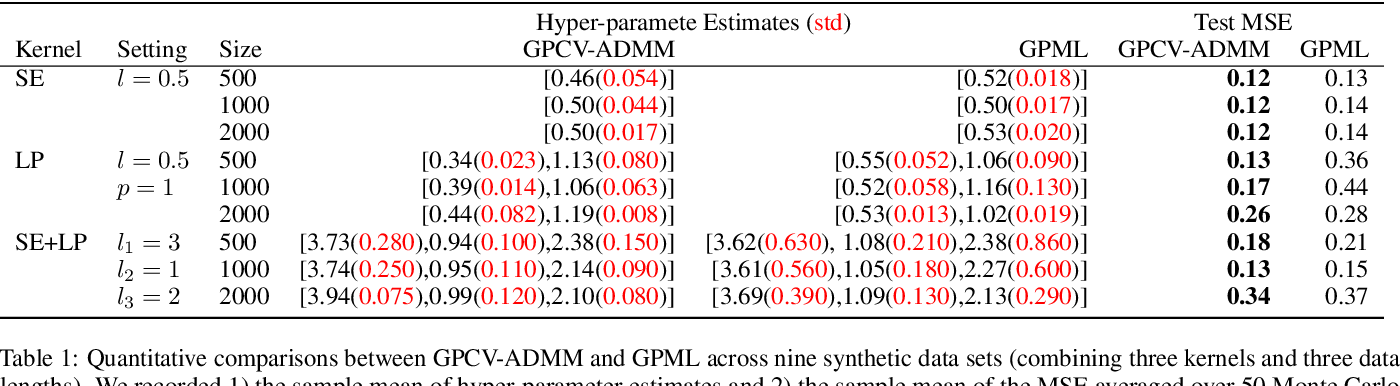 Figure 2 for A General $\mathcal{O}(n^2)$ Hyper-Parameter Optimization for Gaussian Process Regression with Cross-Validation and Non-linearly Constrained ADMM