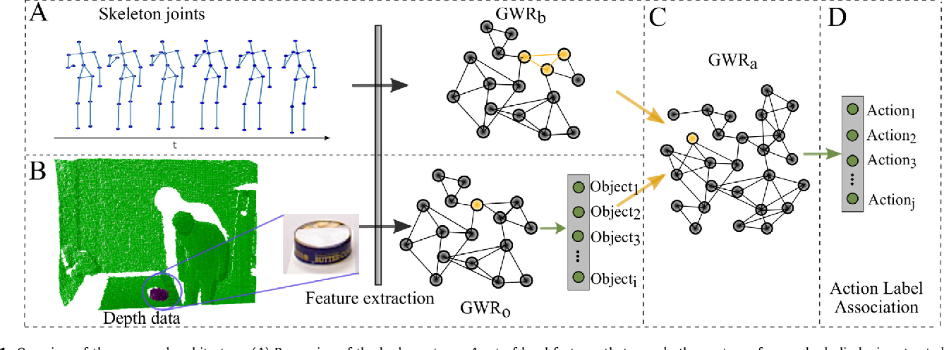 Figure 1 for A self-organizing neural network architecture for learning human-object interactions