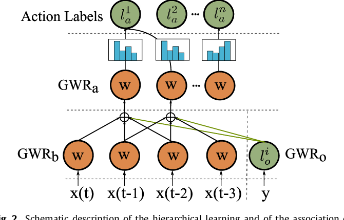 Figure 3 for A self-organizing neural network architecture for learning human-object interactions