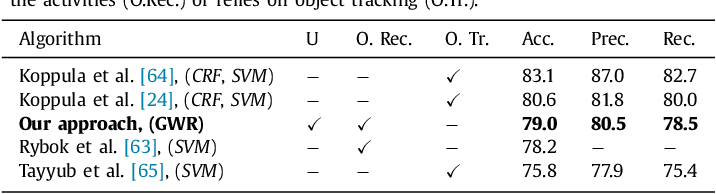 Figure 4 for A self-organizing neural network architecture for learning human-object interactions