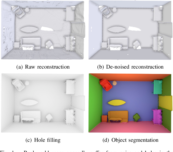Figure 1 for De-noising, Stabilizing and Completing 3D Reconstructions On-the-go using Plane Priors