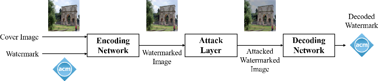 Figure 1 for Towards Robust Data Hiding Against (JPEG) Compression: A Pseudo-Differentiable Deep Learning Approach