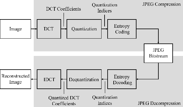 Figure 3 for Towards Robust Data Hiding Against (JPEG) Compression: A Pseudo-Differentiable Deep Learning Approach