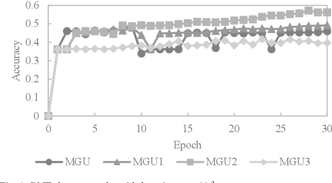 Figure 1 for Simplified Minimal Gated Unit Variations for Recurrent Neural Networks