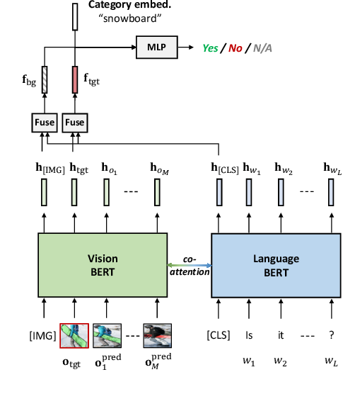 Figure 3 for Learning Better Visual Dialog Agents with Pretrained Visual-Linguistic Representation