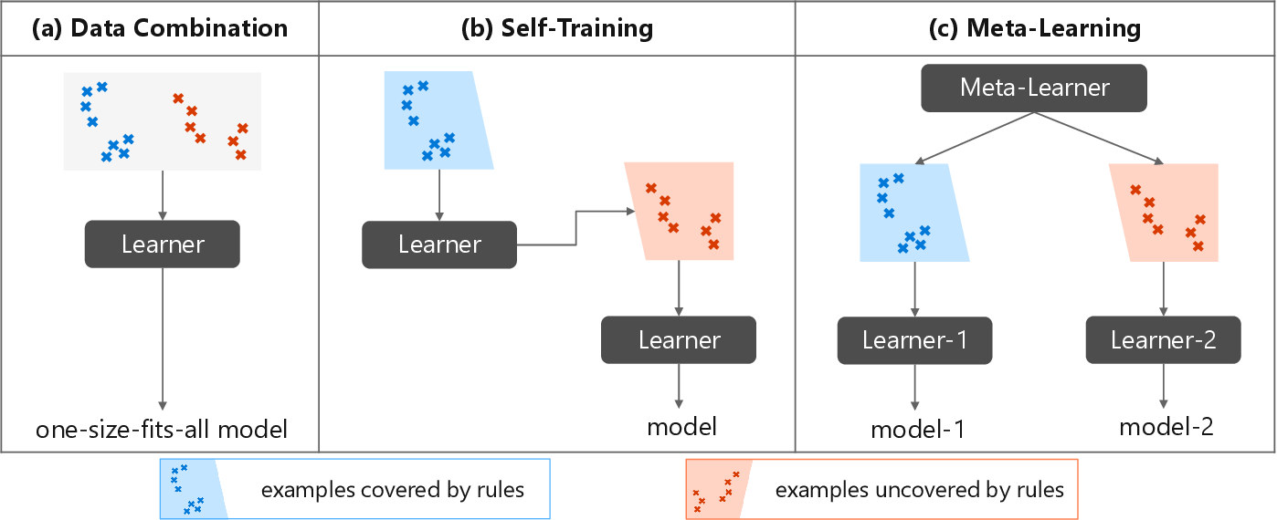 Figure 1 for Neural Semantic Parsing in Low-Resource Settings with Back-Translation and Meta-Learning