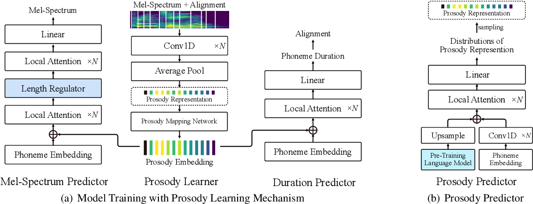 Figure 1 for Prosody Learning Mechanism for Speech Synthesis System Without Text Length Limit