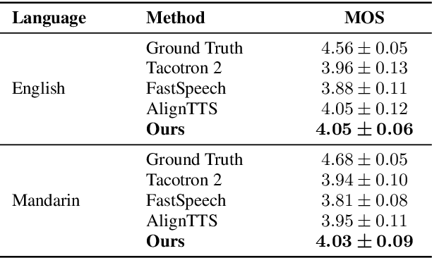 Figure 2 for Prosody Learning Mechanism for Speech Synthesis System Without Text Length Limit
