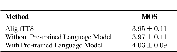 Figure 3 for Prosody Learning Mechanism for Speech Synthesis System Without Text Length Limit