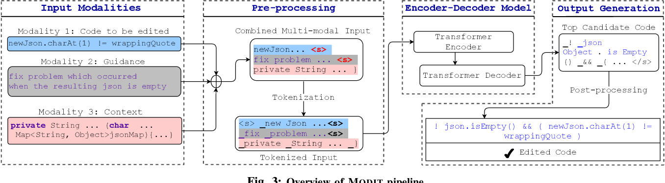 Figure 4 for On Multi-Modal Learning of Editing Source Code
