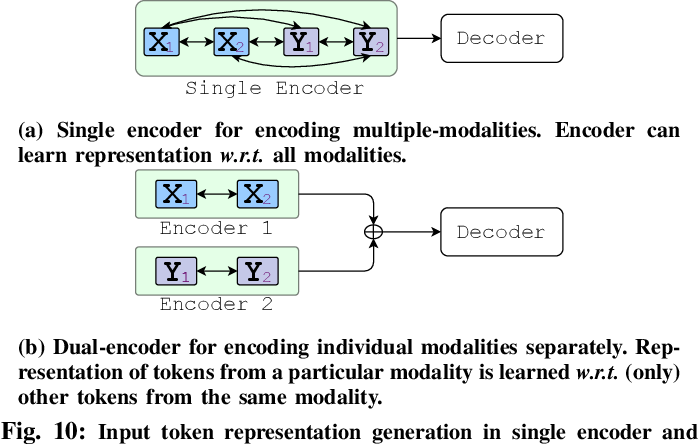 Figure 2 for On Multi-Modal Learning of Editing Source Code